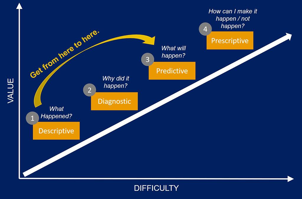 analytics stages
