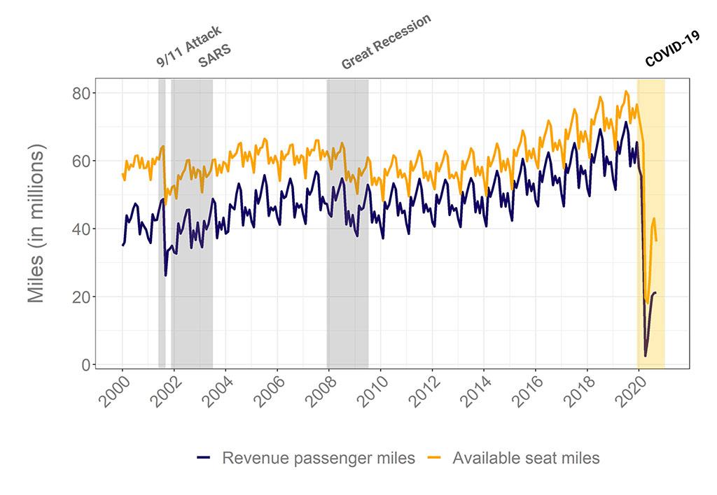 flight miles graph for post covid