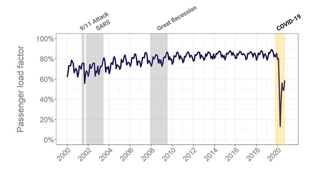 passenger load factor graph