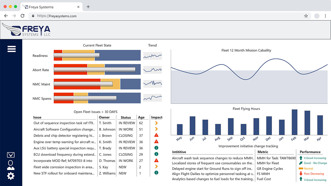 Reporting the total fleet performance and health status.